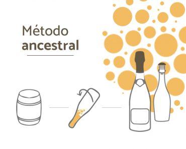 Método Ancestral